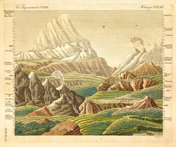 The South American expeditions of Alexander Von Humboldt
